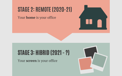 """The """"Office"""" is Changing: The RIGID   HIBRID   FLUID Framework and the Past and Future of Work"""